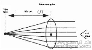 Độ phân giải của ống kính