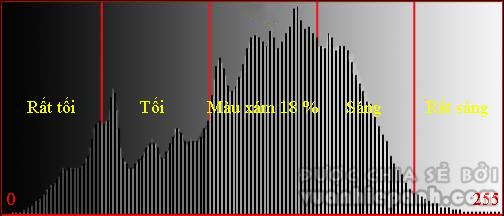 biểu đồ histogram