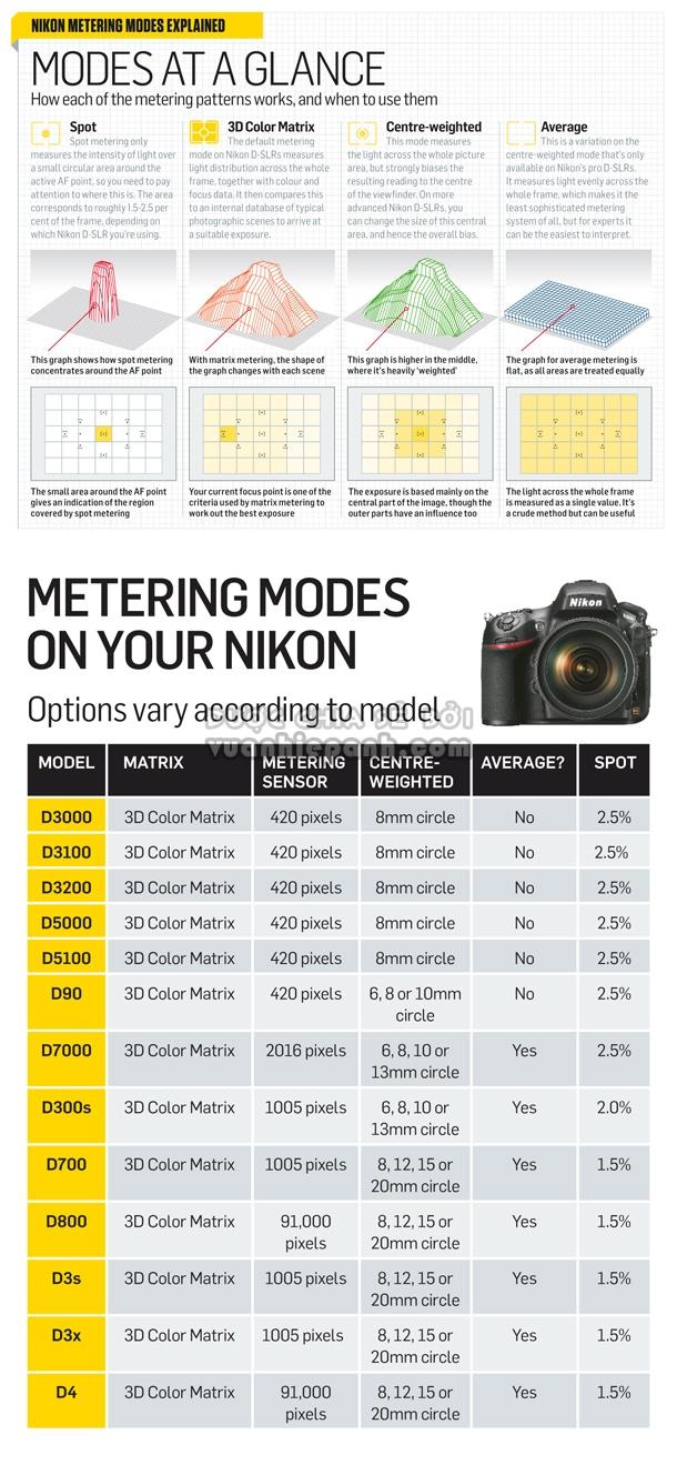 10-bNikon_DSLRs_metering_modes.