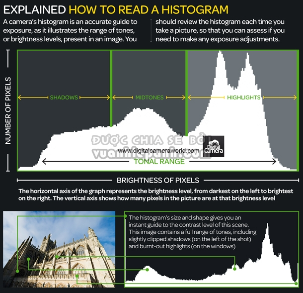 6-How_to_read_a_histogram_photography_cheat_sheet.