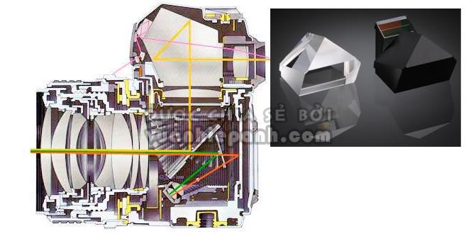 Gương phản xạ trong máy SLR/DSLR - đôi điều cần biết
