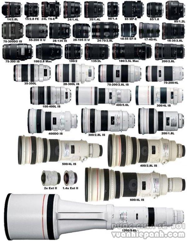 Máy ảnh Full-frame có còn là lựa chọn hàng đầu?