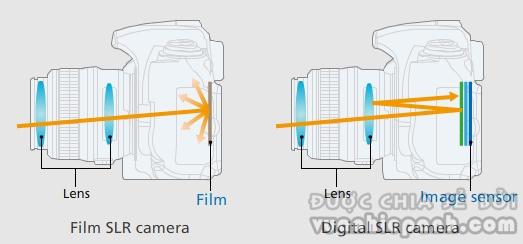 vuanhiepanh.com lớp tráng phủ ống kính