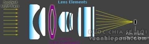 Các nhóm thấu kính của một ống kính đơn giản. Ảnh: Cambridgeincolour.